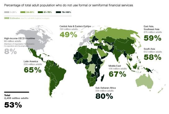 unbankable in Africa
