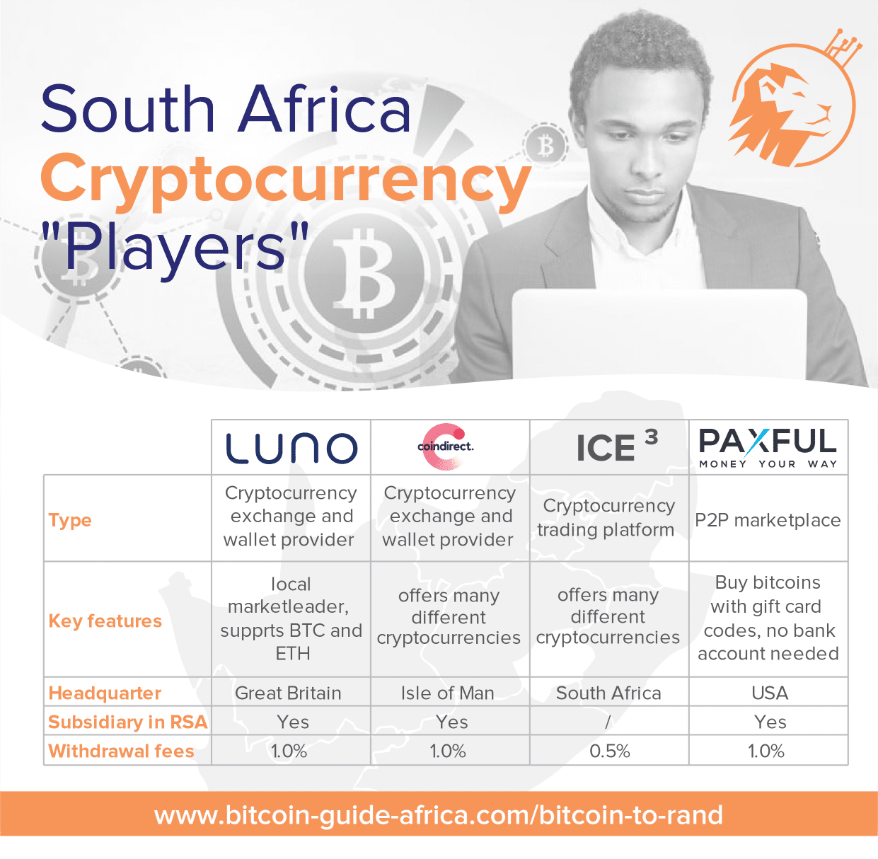 """South Africa Cryptocurrency """"Players"""""""