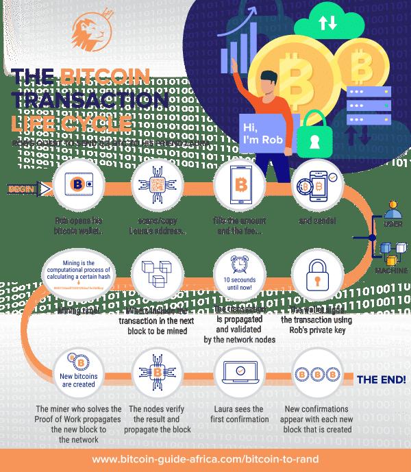 Bitcoin Transaction Lifecycle