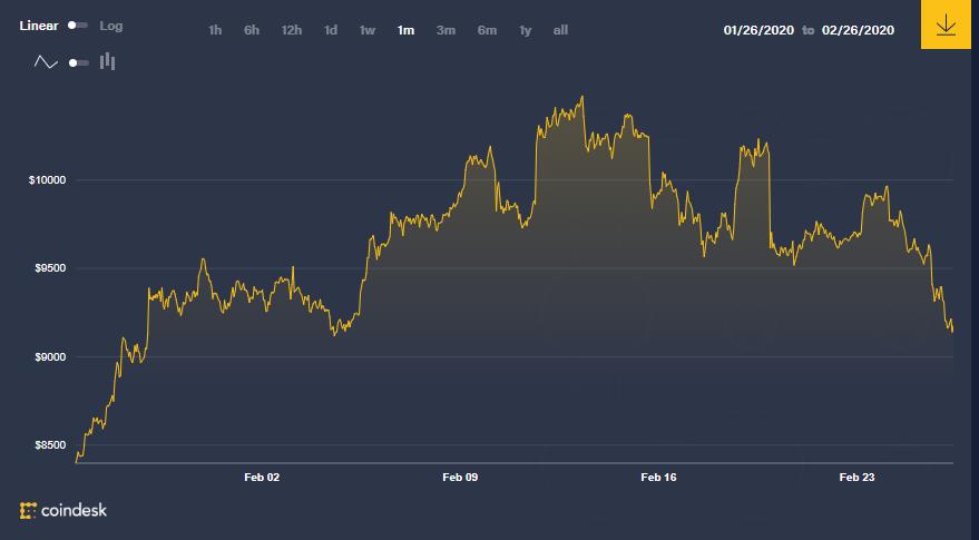 Bitcoin price chart February 2020
