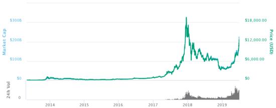 Bitcoin price chart 2009 - 2019